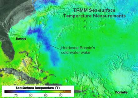 Sea-Surface Temperature Measurements